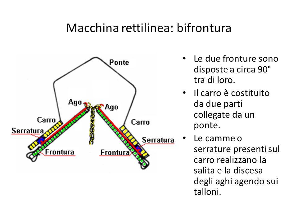 Macchina rettilinea: bifrontura Le due fronture sono disposte a circa 90° tra di loro. Il carro è costituito da due parti collegate da un ponte. Le ca