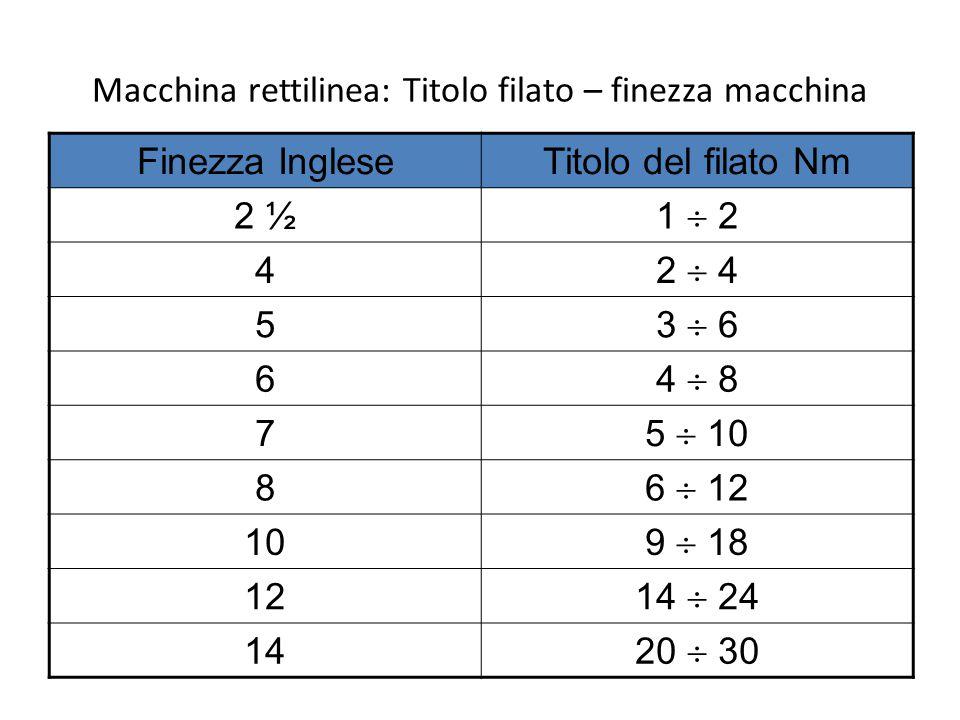 Macchina rettilinea: Titolo filato – finezza macchina Finezza IngleseTitolo del filato Nm 2 ½ 1  2 4 2  4 5 3  6 6 4  8 7 5  10 8 6  12 10 9  1