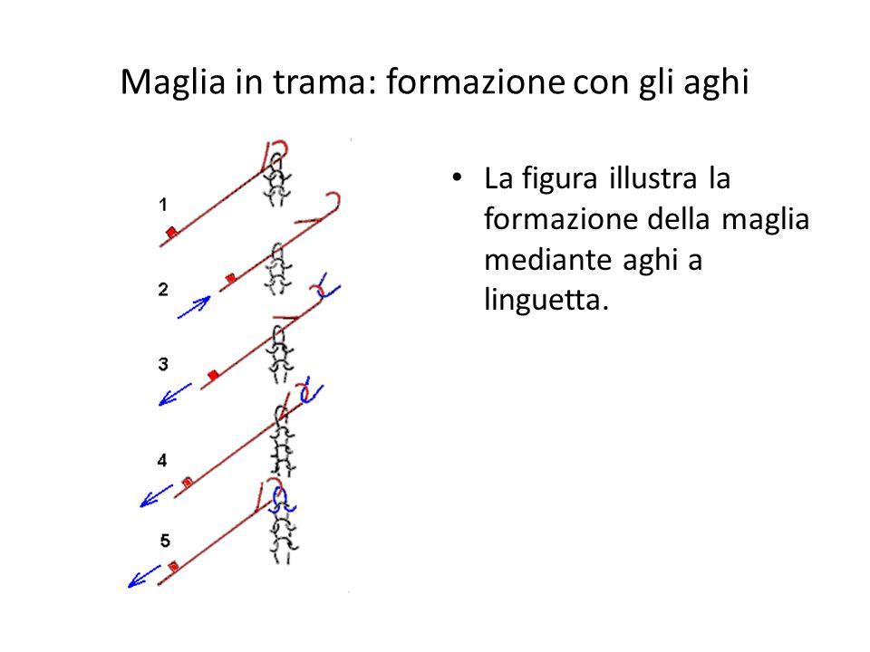 Maglia in trama: formazione con gli aghi La figura illustra la formazione della maglia mediante aghi a linguetta.