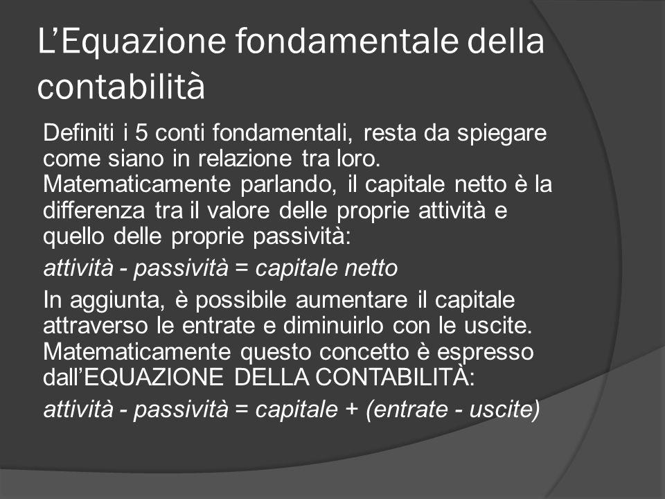 L'Equazione fondamentale della contabilità Definiti i 5 conti fondamentali, resta da spiegare come siano in relazione tra loro. Matematicamente parlan
