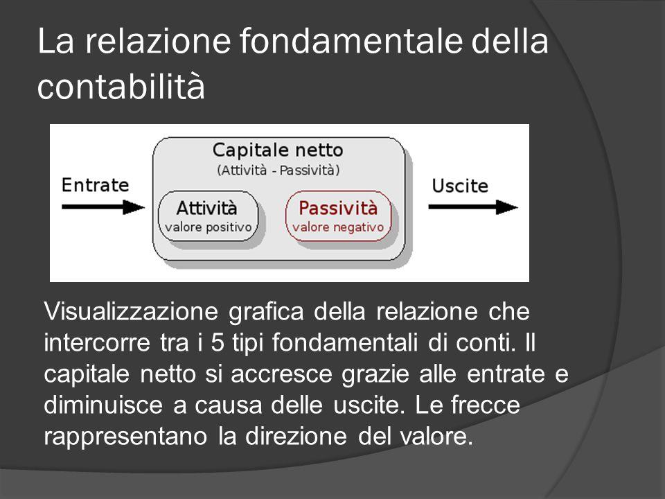 La relazione fondamentale della contabilità Visualizzazione grafica della relazione che intercorre tra i 5 tipi fondamentali di conti. Il capitale net