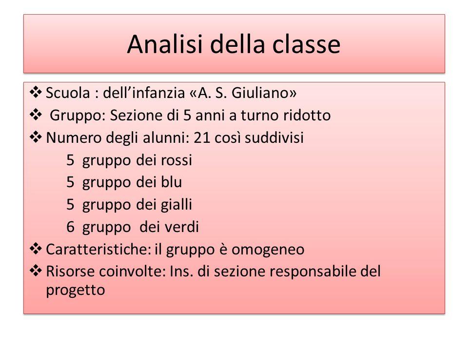Analisi della classe  Scuola : dell'infanzia «A. S. Giuliano»  Gruppo: Sezione di 5 anni a turno ridotto  Numero degli alunni: 21 così suddivisi 5
