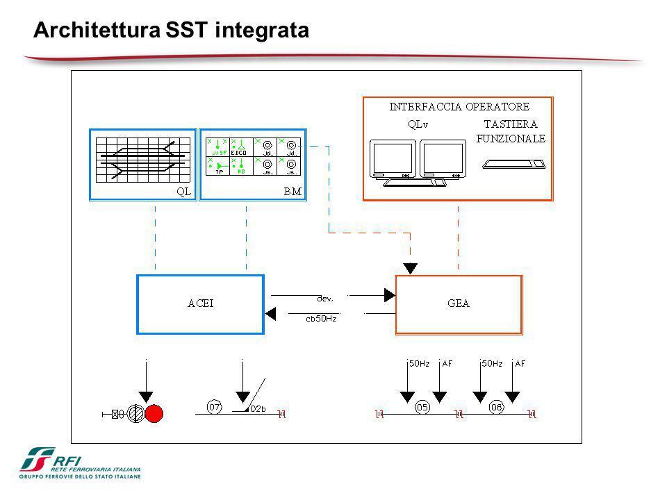 Architettura SST integrata