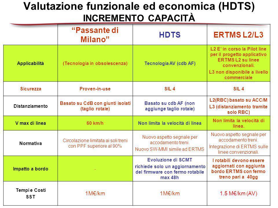 Valutazione funzionale ed economica (HDTS) INCREMENTO CAPACITÀ Passante di Milano HDTSERTMS L2/L3 Applicabilità(Tecnologia in obsolescenza)Tecnologia AV (cdb AF) L2 E' in corso la Pilot line per il progetto applicativo ERTMS L2 su linee convenzionali.