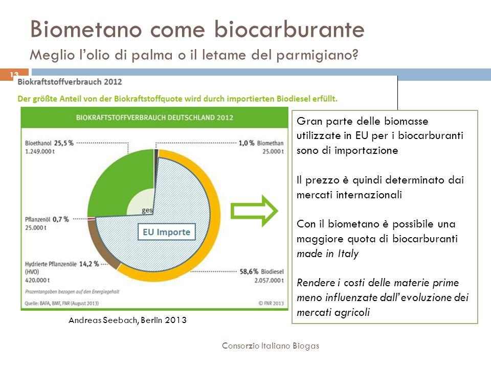 Biometano come biocarburante Meglio l'olio di palma o il letame del parmigiano.
