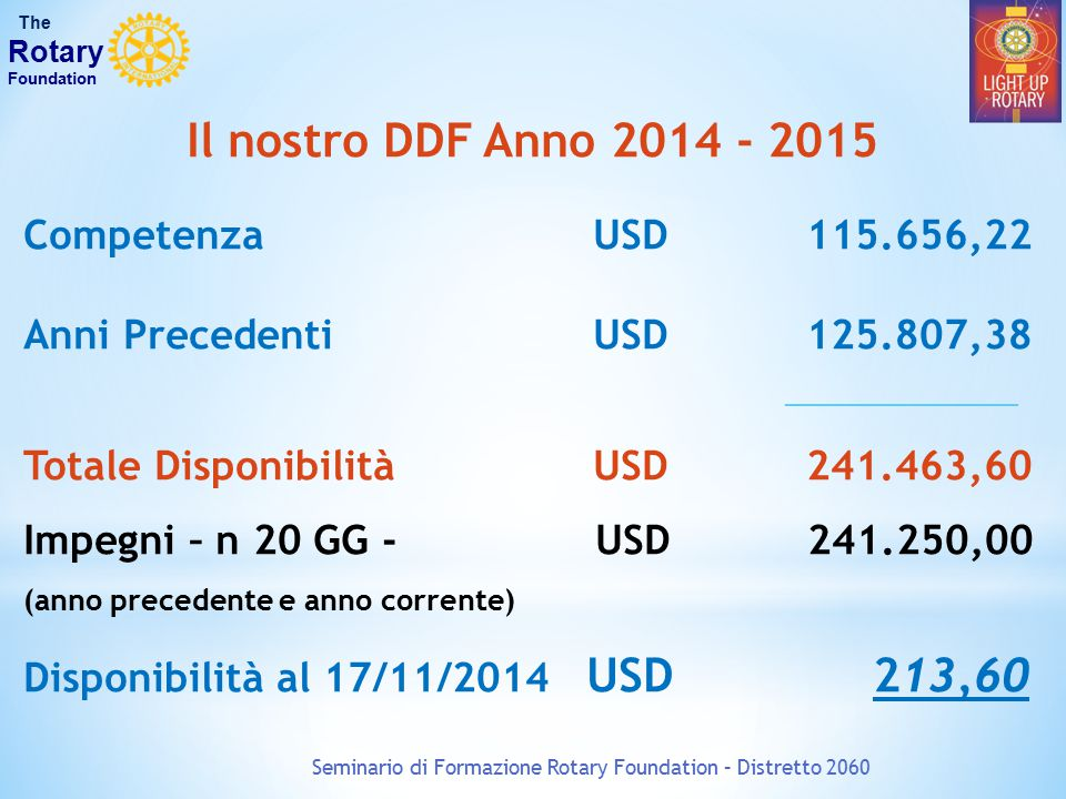 Seminario di Formazione Rotary Foundation – Distretto 2060 The Rotary Foundation Il nostro DDF Anno 2014 - 2015 Competenza USD 115.656,22 Anni Precedenti USD 125.807,38 _______________ Totale Disponibilità USD 241.463,60 Impegni – n 20 GG - USD 241.250,00 (anno precedente e anno corrente) Disponibilità al 17/11/2014 USD 213,60