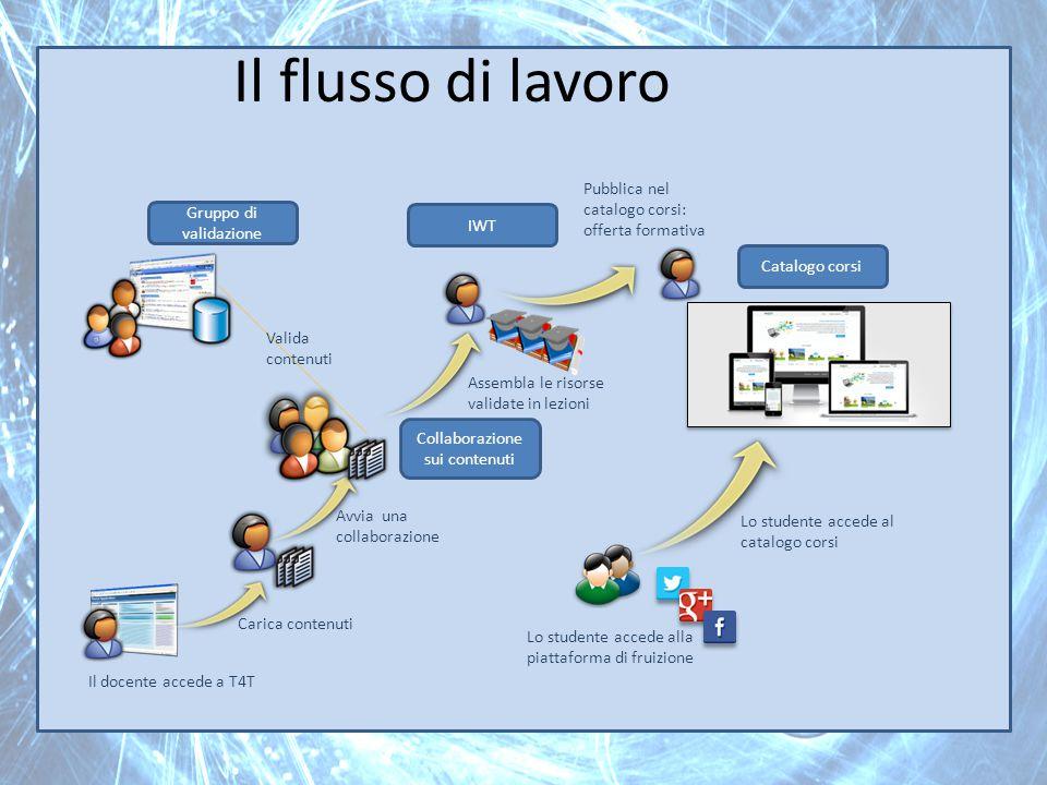 Il flusso di lavoro Il docente accede a T4T Avvia una collaborazione Assembla le risorse validate in lezioni Carica contenuti IWT Lo studente accede a
