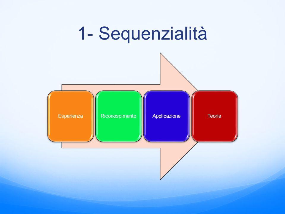 1- Sequenzialità EsperienzaRiconoscimentoApplicazioneTeoria