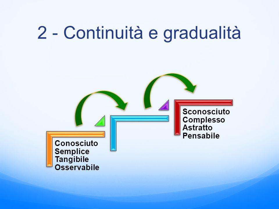 2 - Continuità e gradualità Conosciuto Semplice Tangibile Osservabile Sconosciuto Complesso Astratto Pensabile