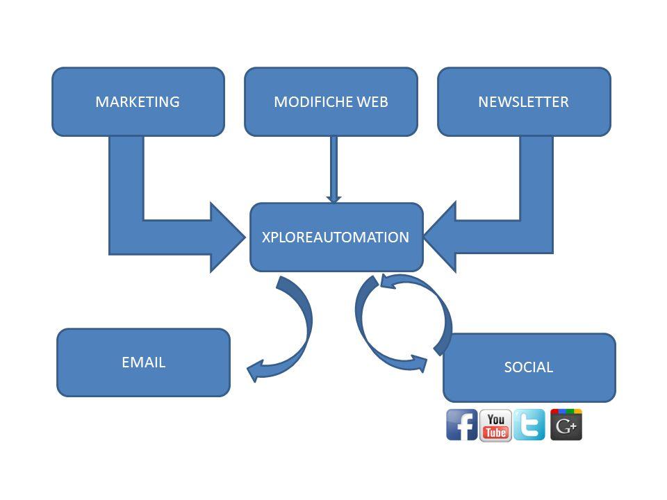 XPLOREAUTOMATION NEWSLETTER SOCIAL EMAIL MARKETINGMODIFICHE WEB