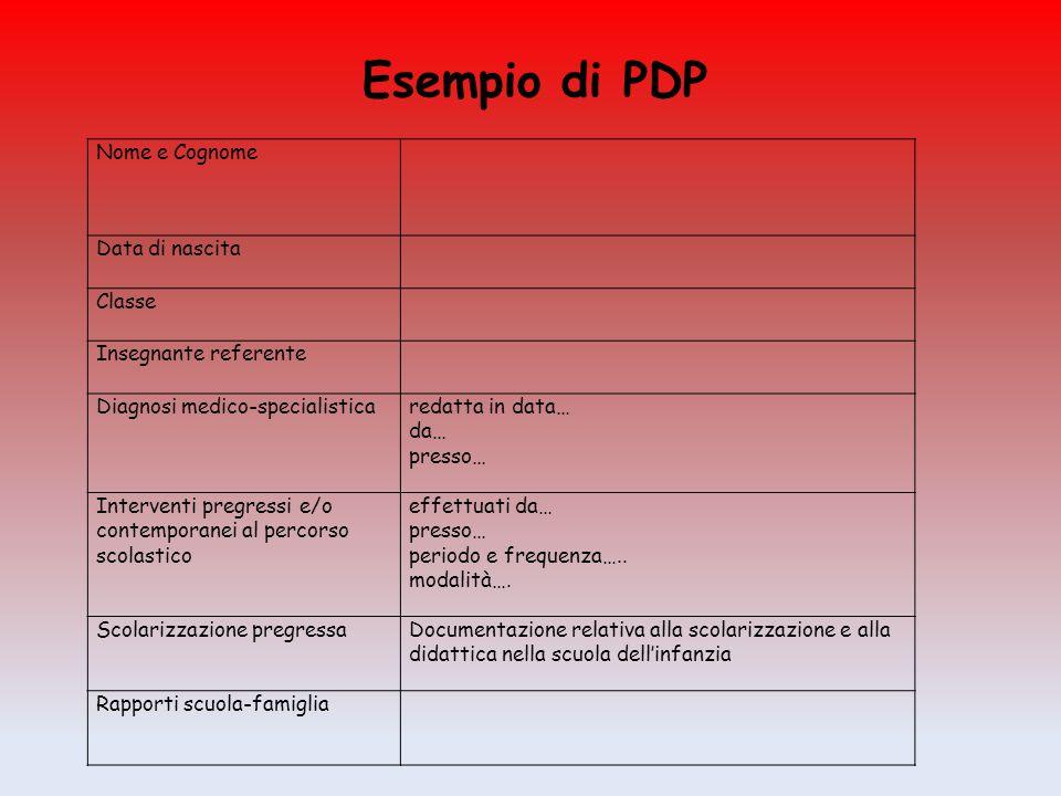 Esempio di PDP Nome e Cognome Data di nascita Classe Insegnante referente Diagnosi medico-specialisticaredatta in data… da… presso… Interventi pregres