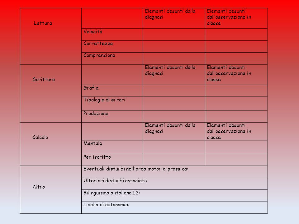 Lettura Elementi desunti dalla diagnosi Elementi desunti dall'osservazione in classe Velocità Correttezza Comprensione Scrittura Elementi desunti dall