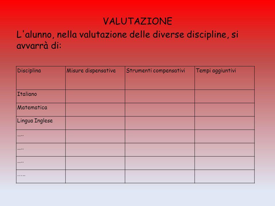 VALUTAZIONE L'alunno, nella valutazione delle diverse discipline, si avvarrà di: Disciplina Misure dispensativeStrumenti compensativiTempi aggiuntivi