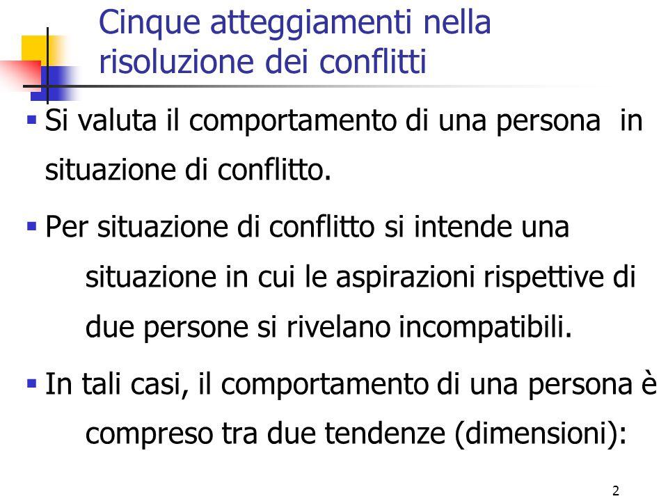 2 Cinque atteggiamenti nella risoluzione dei conflitti  Si valuta il comportamento di una persona in situazione di conflitto.