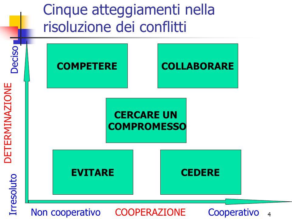 4 Cinque atteggiamenti nella risoluzione dei conflitti COOPERAZIONE DETERMINAZIONE Deciso Irresoluto Non cooperativoCooperativo EVITARECEDERE COLLABORARE CERCARE UN COMPROMESSO COMPETERE