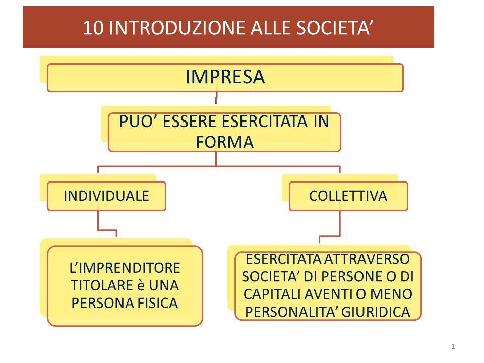 10 INTRODUZIONE ALLE SOCIETA' 1 IMPRESA PUO' ESSERE ESERCITATA IN FORMA INDIVIDUALE L'IMPRENDITORE TITOLARE è UNA PERSONA FISICA COLLETTIVA ESERCITATA
