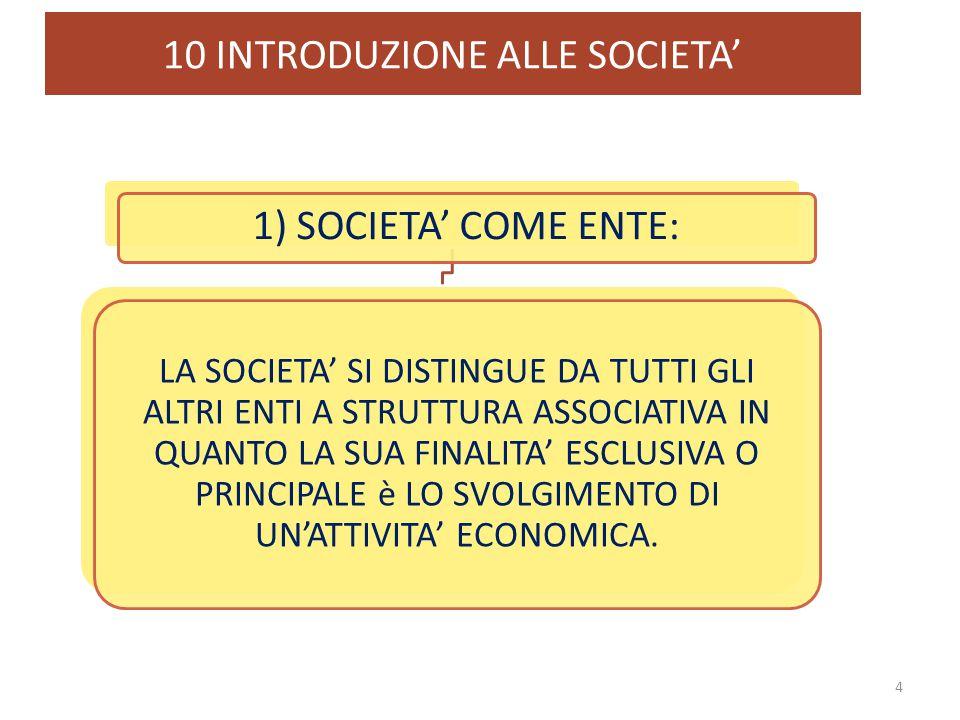 10 INTRODUZIONE ALLE SOCIETA' 4 1) SOCIETA' COME ENTE: LA SOCIETA' SI DISTINGUE DA TUTTI GLI ALTRI ENTI A STRUTTURA ASSOCIATIVA IN QUANTO LA SUA FINAL