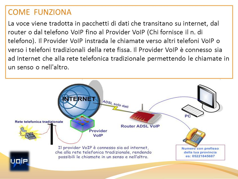COME FUNZIONA La voce viene tradotta in pacchetti di dati che transitano su internet, dal router o dal telefono VoIP fino al Provider VoIP (Chi fornis