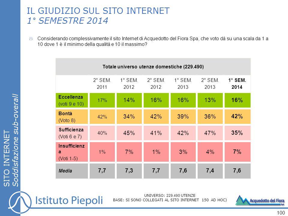 SITO INTERNET Soddisfazione sub-overall IL GIUDIZIO SUL SITO INTERNET 1° SEMESTRE 2014 Totale universo utenze domestiche (229.490) 2° SEM.
