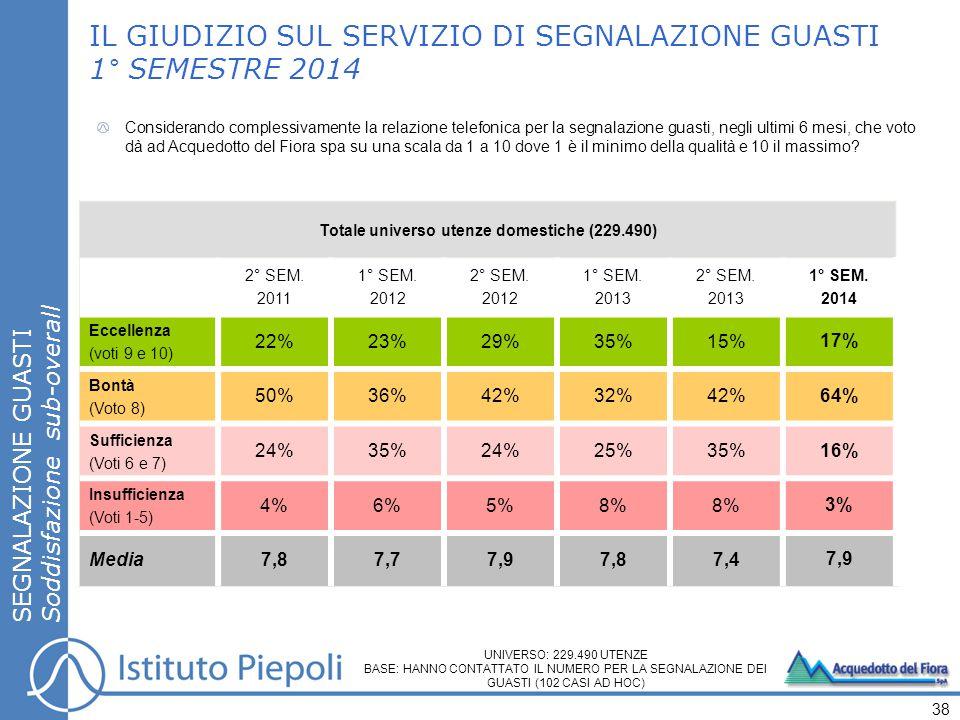 SEGNALAZIONE GUASTI Soddisfazione sub-overall IL GIUDIZIO SUL SERVIZIO DI SEGNALAZIONE GUASTI 1° SEMESTRE 2014 38 Totale universo utenze domestiche (229.490) 2° SEM.