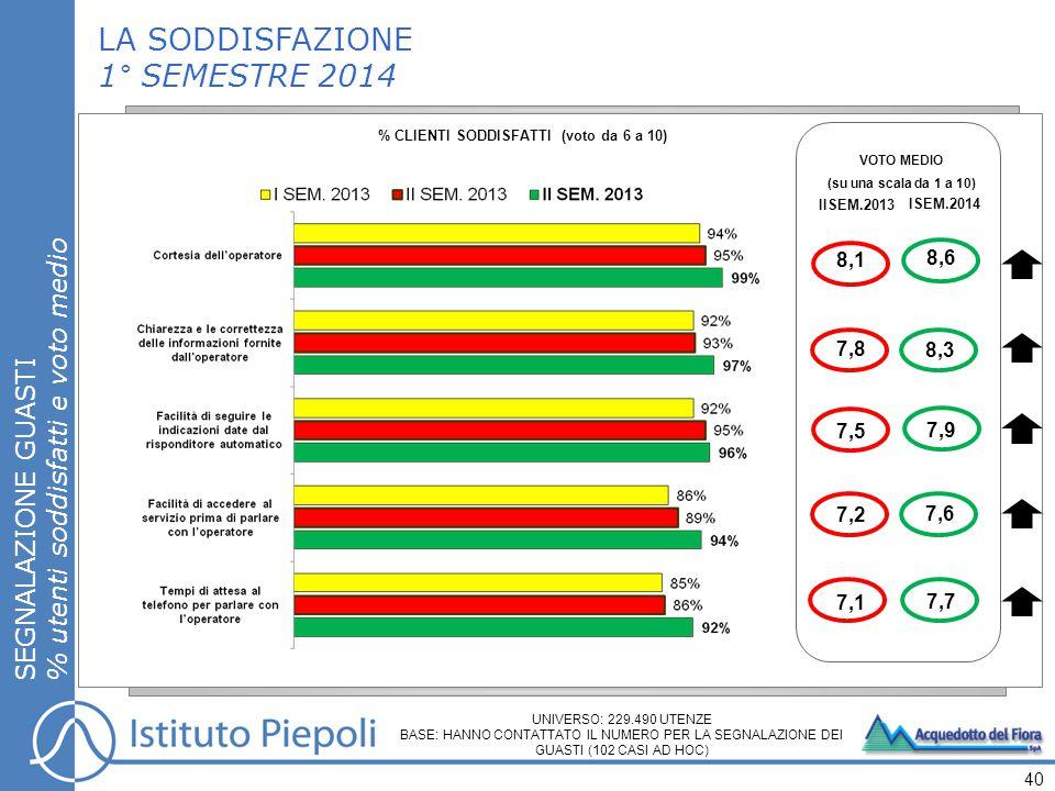 LA SODDISFAZIONE 1° SEMESTRE 2014 SEGNALAZIONE GUASTI % utenti soddisfatti e voto medio 40 % CLIENTI SODDISFATTI (voto da 6 a 10) VOTO MEDIO (su una scala da 1 a 10) IISEM.2013 ISEM.2014 8,3 8,6 7,6 7,7 7,8 8,1 7,2 7,1 UNIVERSO: 229.490 UTENZE BASE: HANNO CONTATTATO IL NUMERO PER LA SEGNALAZIONE DEI GUASTI (102 CASI AD HOC) 7,5 7,9