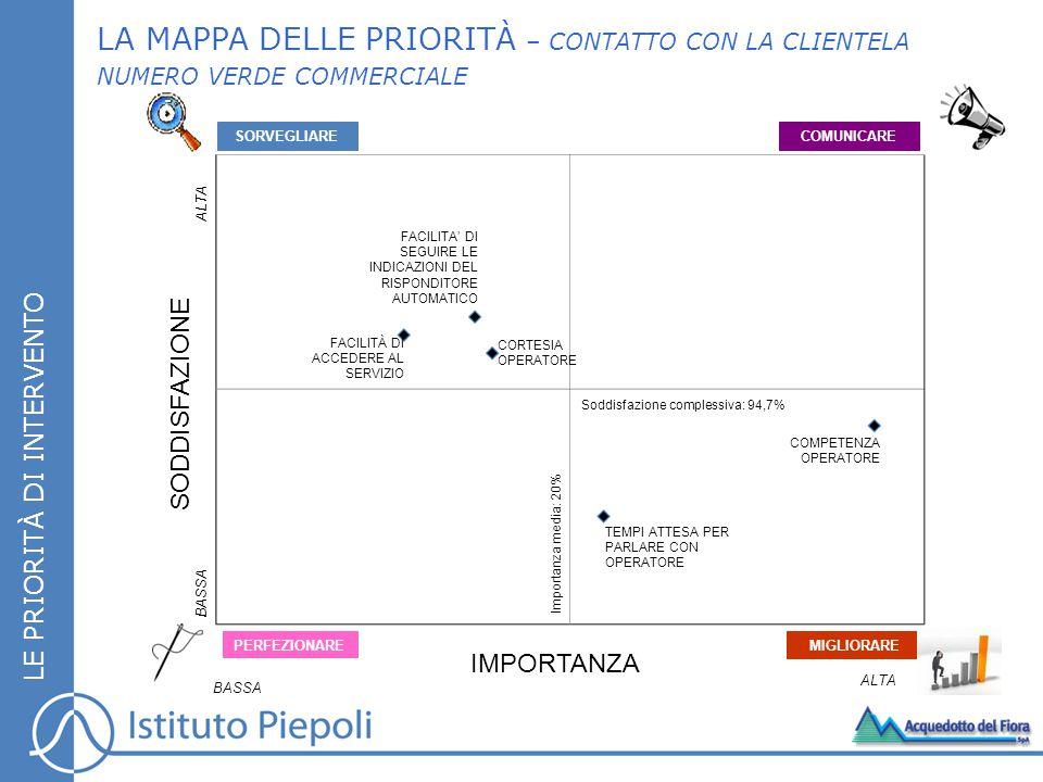 LA MAPPA DELLE PRIORITÀ – CONTATTO CON LA CLIENTELA NUMERO VERDE COMMERCIALE LE PRIORITÀ DI INTERVENTO SORVEGLIARECOMUNICARE MIGLIORARE PERFEZIONARE IMPORTANZA SODDISFAZIONE BASSA Importanza media: 20% ALTA BASSA ALTA TEMPI ATTESA PER PARLARE CON OPERATORE FACILITÀ DI ACCEDERE AL SERVIZIO COMPETENZA OPERATORE FACILITA' DI SEGUIRE LE INDICAZIONI DEL RISPONDITORE AUTOMATICO CORTESIA OPERATORE Soddisfazione complessiva: 94,7%