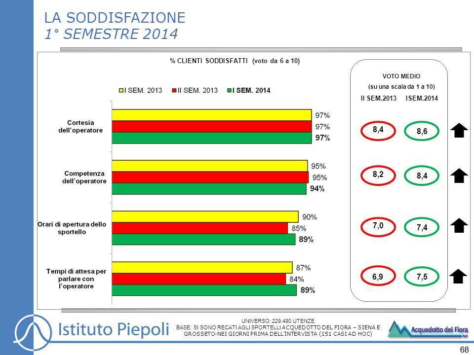 68 VOTO MEDIO (su una scala da 1 a 10) II SEM.2013 ISEM.2014 8,6 7,4 8,4 7,5 LA SODDISFAZIONE 1° SEMESTRE 2014 % CLIENTI SODDISFATTI (voto da 6 a 10) 8,4 7,0 8,2 6,9 UNIVERSO: 229.490 UTENZE BASE: SI SONO RECATI AGLI SPORTELLI ACQUEDOTTO DEL FIORA – SIENA E GROSSETO-NEI GIORNI PRIMA DELL'INTERVISTA (151 CASI AD HOC)