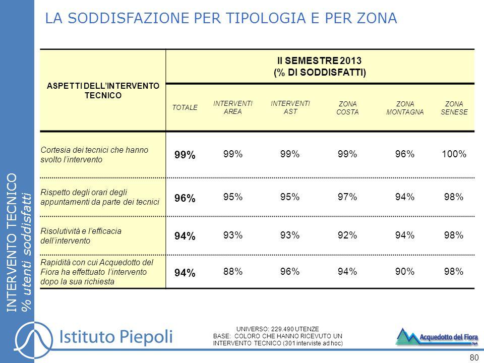 LA SODDISFAZIONE PER TIPOLOGIA E PER ZONA INTERVENTO TECNICO % utenti soddisfatti 80 ASPETTI DELL'INTERVENTO TECNICO II SEMESTRE 2013 (% DI SODDISFATTI) TOTALE INTERVENTI AREA INTERVENTI AST ZONA COSTA ZONA MONTAGNA ZONA SENESE Cortesia dei tecnici che hanno svolto l'intervento 99% 96%100% Rispetto degli orari degli appuntamenti da parte dei tecnici 96% 95% 97%94%98% Risolutività e l'efficacia dell'intervento 94% 93% 92%94%98% Rapidità con cui Acquedotto del Fiora ha effettuato l'intervento dopo la sua richiesta 94% 88%96%94%90%98% UNIVERSO: 229.490 UTENZE BASE: COLORO CHE HANNO RICEVUTO UN INTERVENTO TECNICO (301 interviste ad hoc)