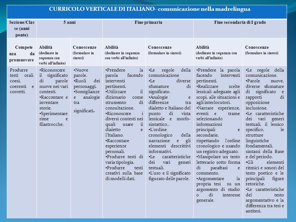 CURRICOLO VERTICALE DI ITALIANO- comunicazione nella madrelingua Sezione/Clas se (anni ponte) 5 anni Fine primaria Fine secondaria di I grado Compete