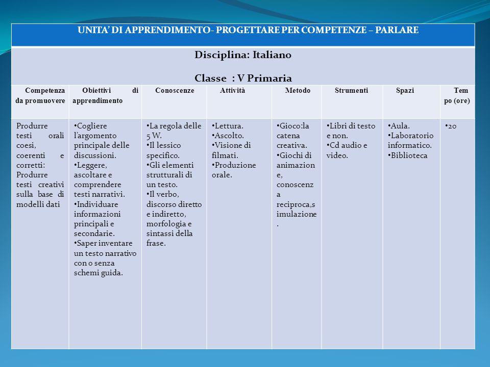 UNITA' DI APPRENDIMENTO- PROGETTARE PER COMPETENZE – PARLARE Disciplina: Italiano Classe : V Primaria Competenza da promuovere Obiettivi di apprendime
