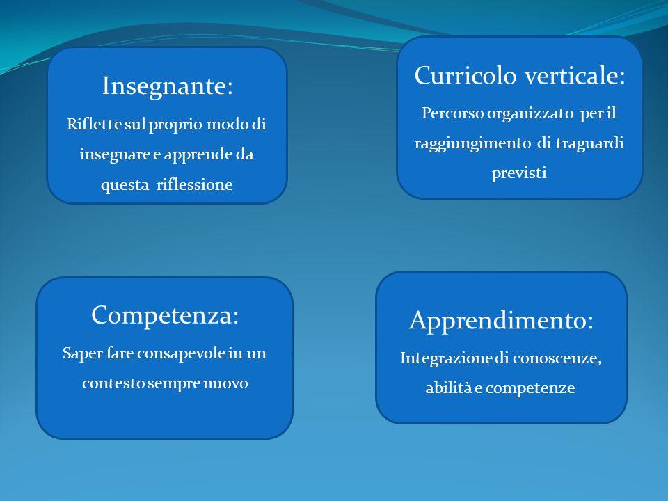 Curricolo verticale: Percorso organizzato per il raggiungimento di traguardi previsti Competenza: Saper fare consapevole in un contesto sempre nuovo I