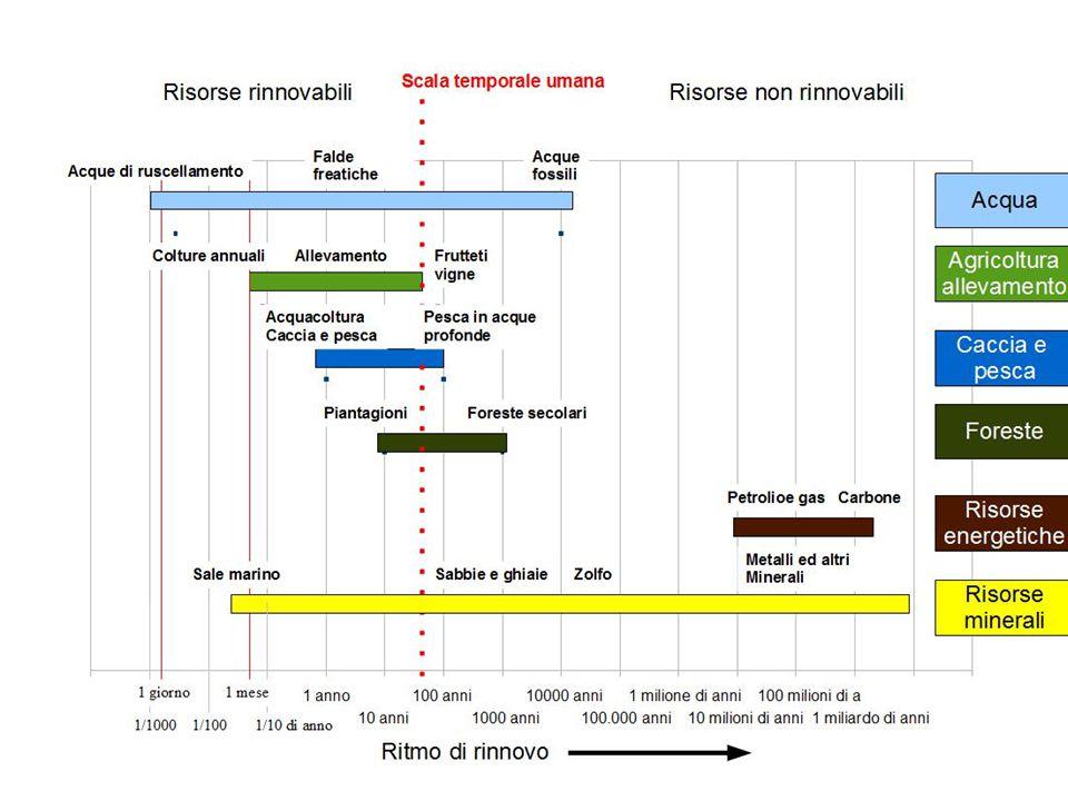 a.Qual è la situazione ecologica dell Italia. b.