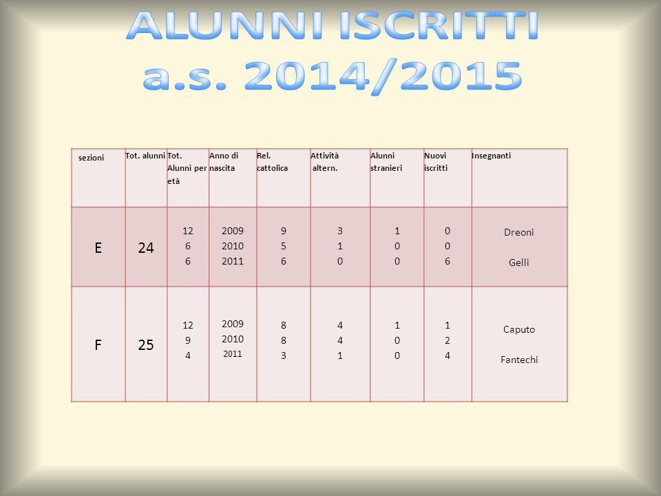 sezioni Tot.alunni Tot. Alunni per età Anno di nascita Rel.