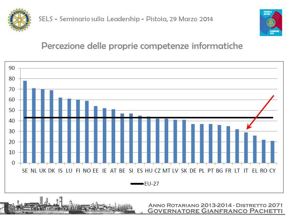 SELS - Seminario sulla Leadership - Pistoia, 29 Marzo 2014 Percezione delle proprie competenze informatiche