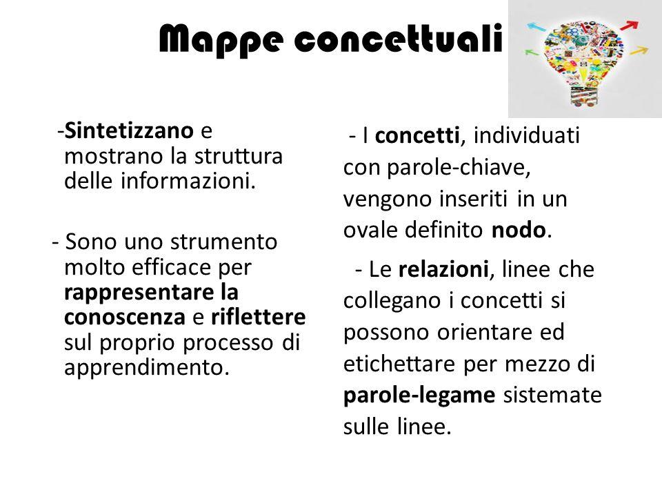 Mappe concettuali -Sintetizzano e mostrano la struttura delle informazioni. - Sono uno strumento molto efficace per rappresentare la conoscenza e rifl