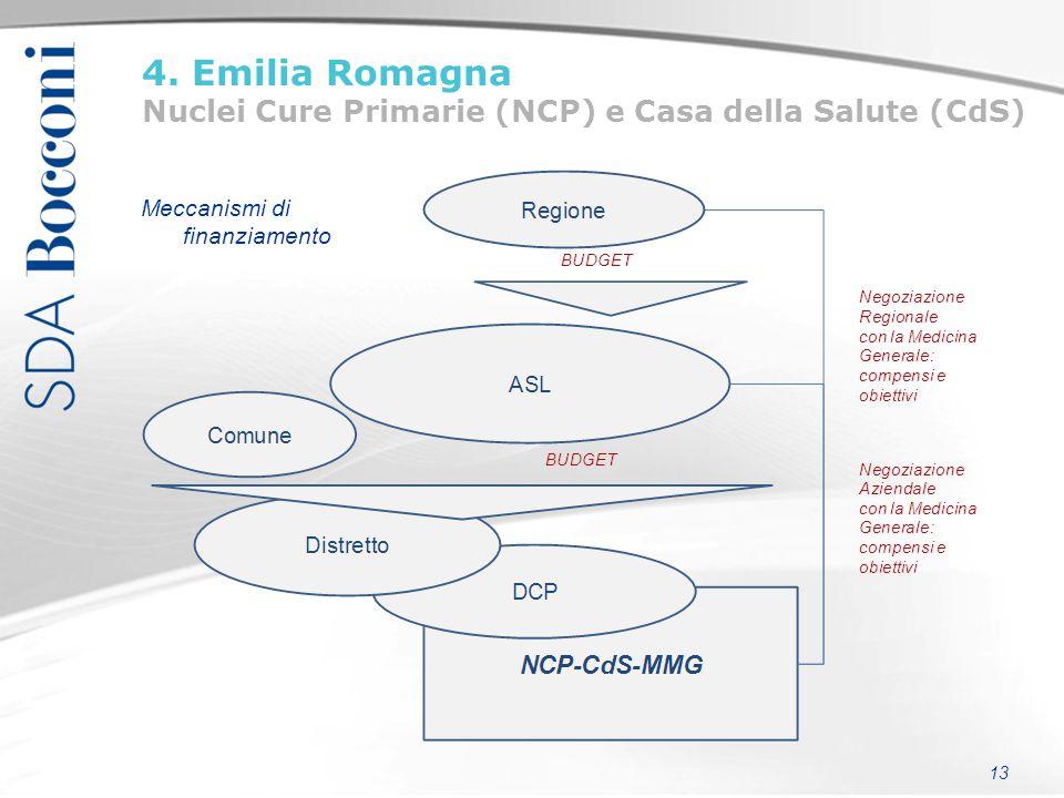 13 Meccanismi di finanziamento 4. Emilia Romagna Nuclei Cure Primarie (NCP) e Casa della Salute (CdS)