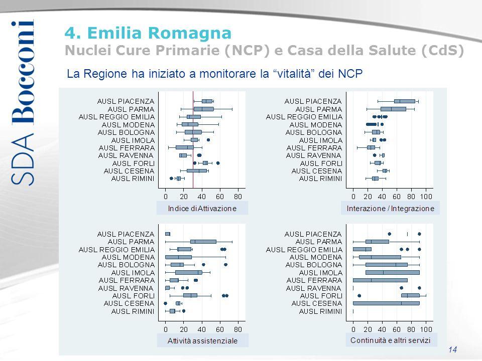 """14 4. Emilia Romagna Nuclei Cure Primarie (NCP) e Casa della Salute (CdS) La Regione ha iniziato a monitorare la """"vitalità"""" dei NCP"""