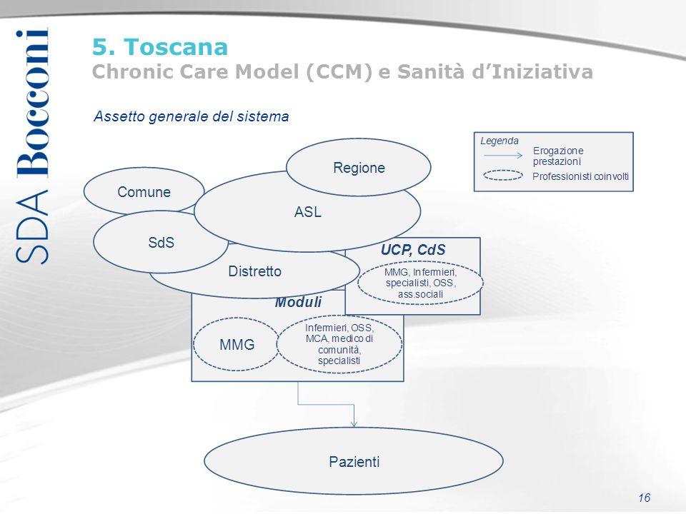 16 5. Toscana Chronic Care Model (CCM) e Sanità d'Iniziativa Assetto generale del sistema