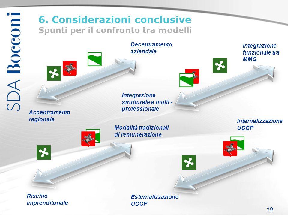 19 6. Considerazioni conclusive Spunti per il confronto tra modelli Integrazione strutturale e multi - professionale Integrazione funzionale tra MMG A