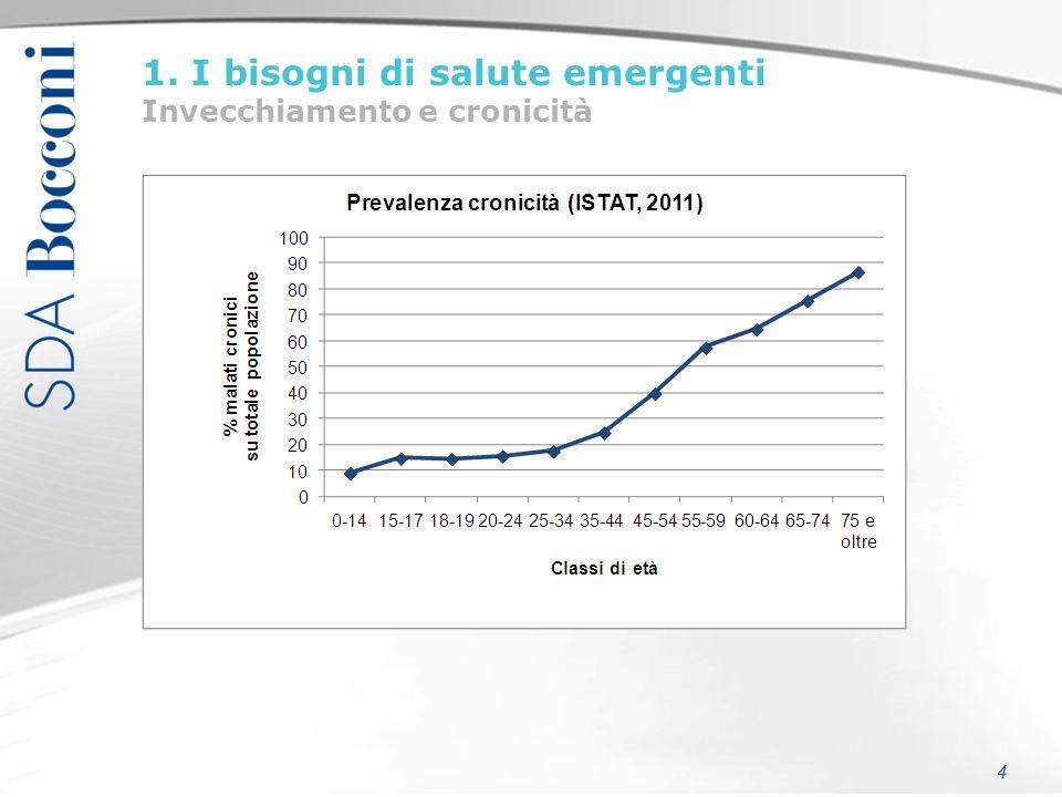 5 Fonte: Borgonovi et al., 2011, su dati SIMG 2009 (prescrizioni, ricoveri esclusi)