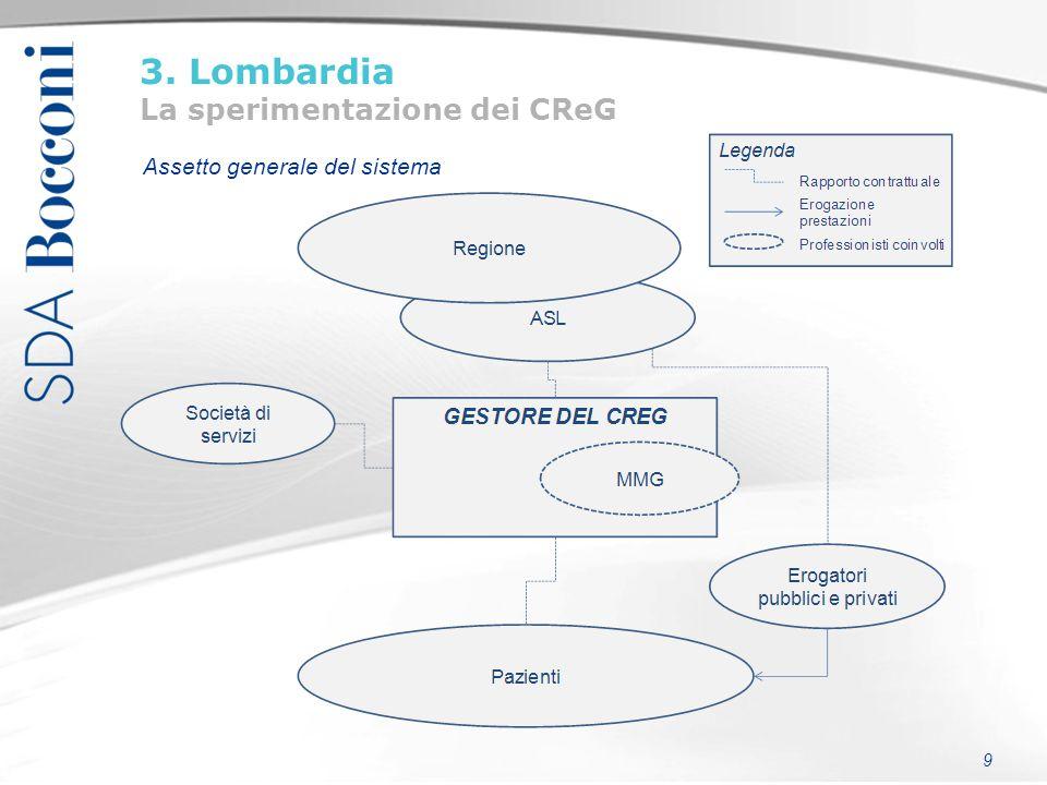 10 3. Lombardia La sperimentazione dei CReG Meccanismi di finanziamento