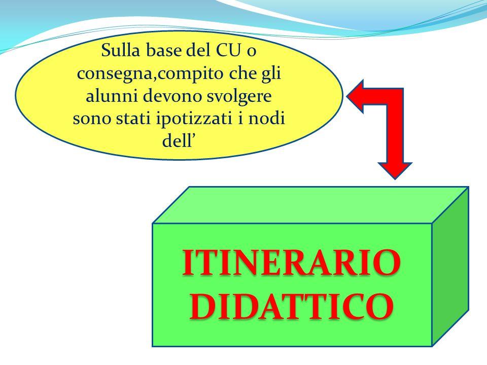 Sulla base del CU o consegna,compito che gli alunni devono svolgere sono stati ipotizzati i nodi dell' ITINERARIO DIDATTICO