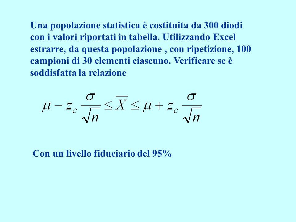 Una popolazione statistica è costituita da 300 diodi con i valori riportati in tabella.