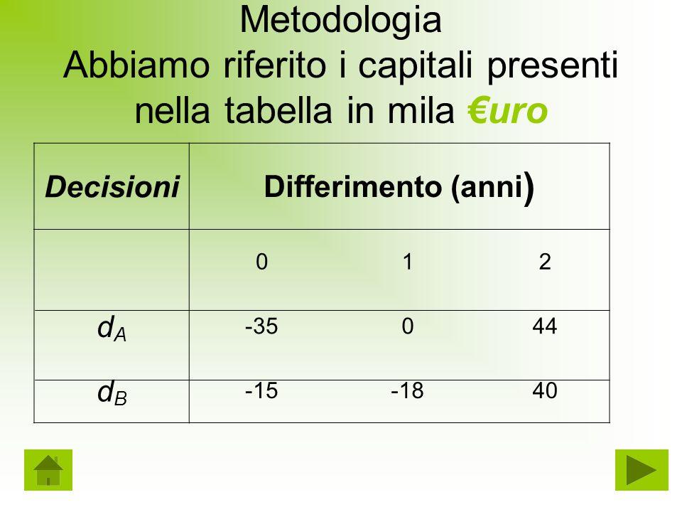 Metodologia Abbiamo riferito i capitali presenti nella tabella in mila €uro Decisioni Differimento (anni ) 012 dAdA -35044 dBdB -15-1840