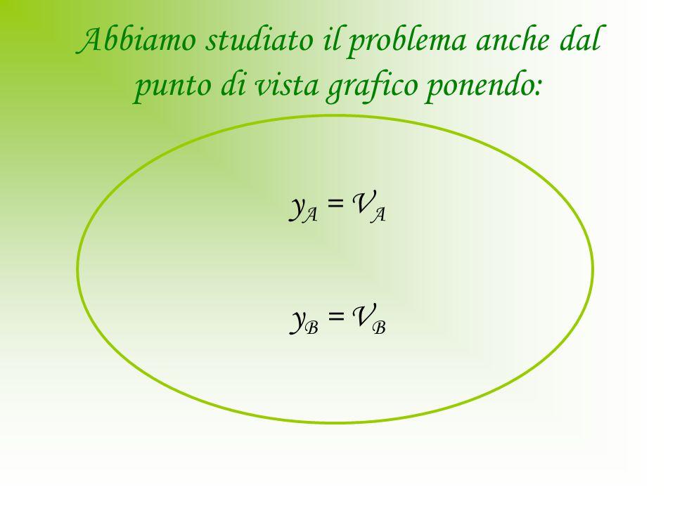 Abbiamo studiato il problema anche dal punto di vista grafico ponendo: y A = V A y B = V B