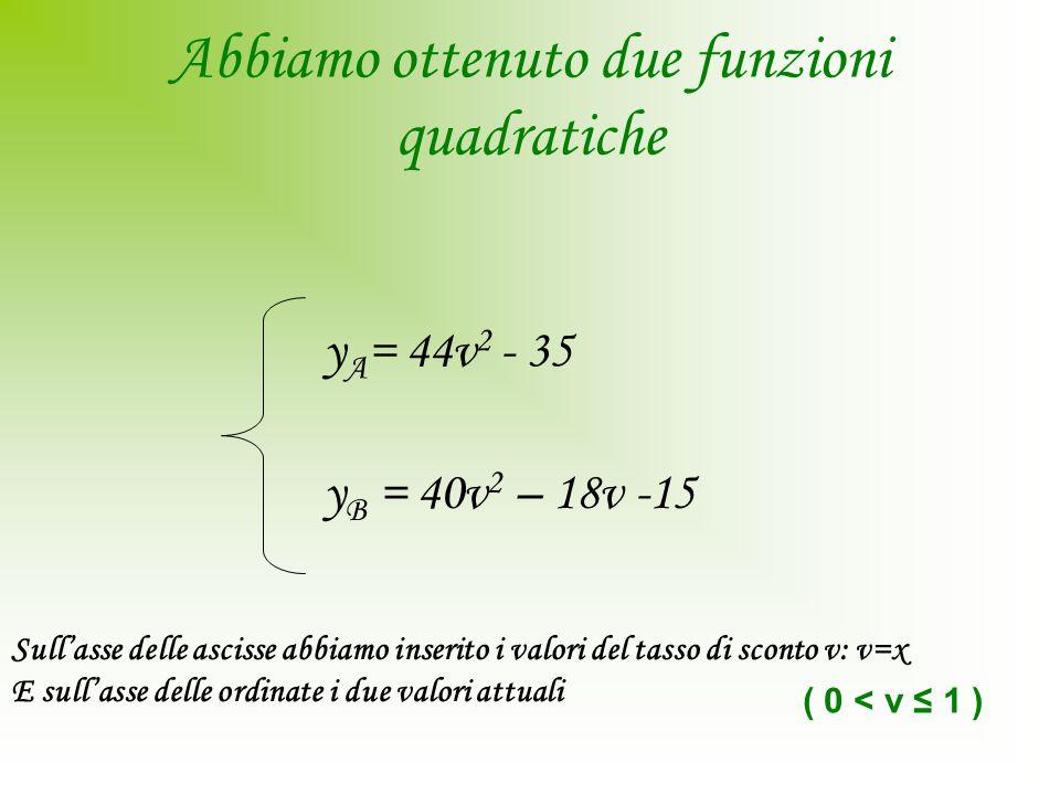 Abbiamo ottenuto due funzioni quadratiche y A = 44v 2 - 35 y B = 40v 2 – 18v -15 ( 0 < v ≤ 1 ) Sull'asse delle ascisse abbiamo inserito i valori del tasso di sconto v: v=x E sull'asse delle ordinate i due valori attuali