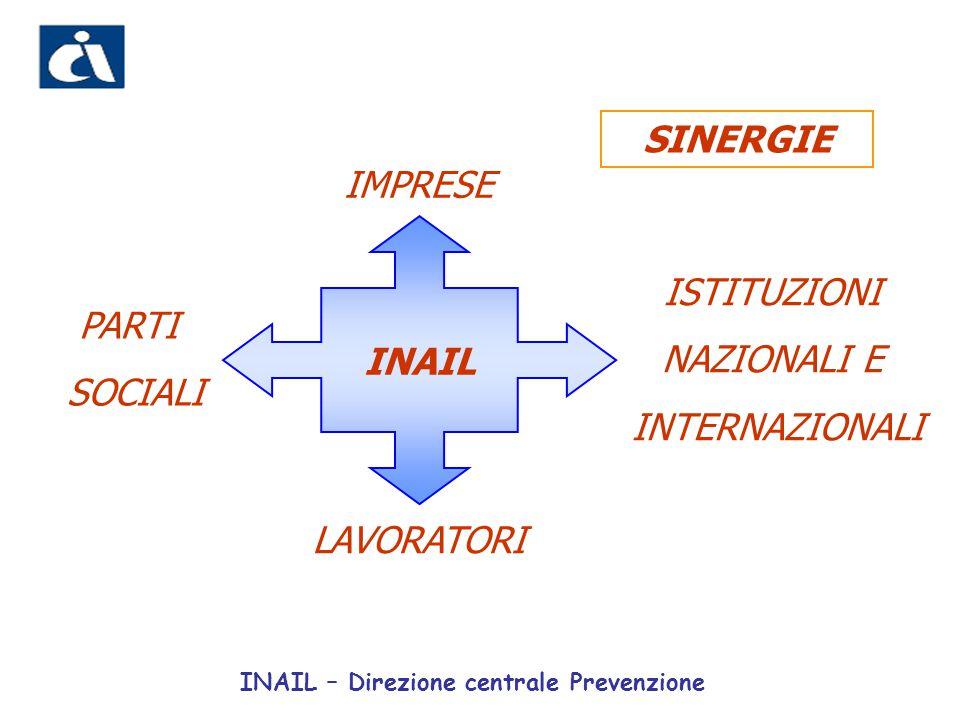INAIL IMPRESE ISTITUZIONI NAZIONALI E INTERNAZIONALI PARTI SOCIALI LAVORATORI SINERGIE INAIL – Direzione centrale Prevenzione