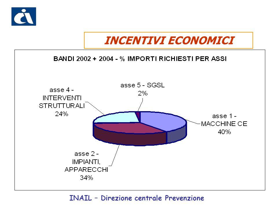 INCENTIVI ECONOMICI INAIL – Direzione centrale Prevenzione