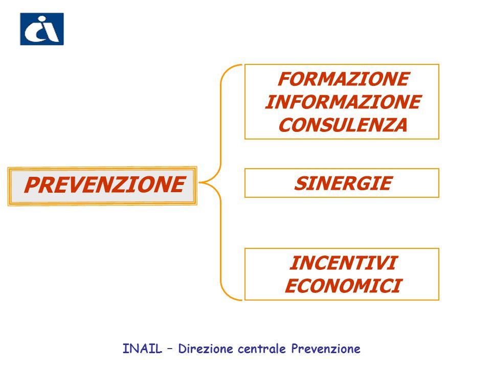 RIDUZIONE PREMIO INAIL Nel 2006, poco più di 18.000 imprese hanno fruito del beneficio, con una riduzione complessiva dei premi per circa 90 milioni di euro INCENTIVI ECONOMICI INAIL – Direzione centrale Prevenzione
