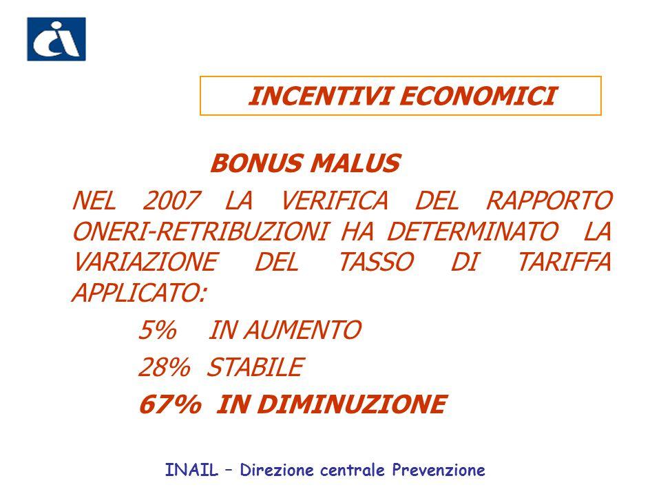 BONUS MALUS NEL 2007 LA VERIFICA DEL RAPPORTO ONERI-RETRIBUZIONI HA DETERMINATO LA VARIAZIONE DEL TASSO DI TARIFFA APPLICATO: 5% IN AUMENTO 28% STABIL